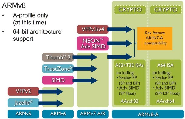 Credit: ARM Holdings